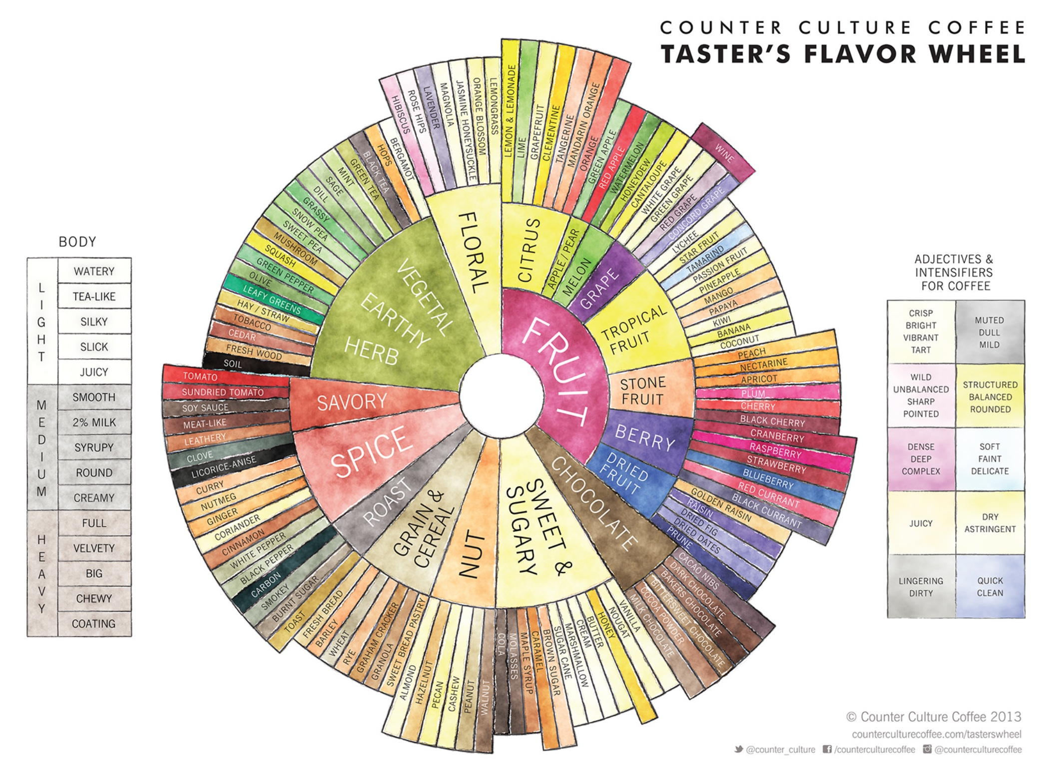 scotch whisky research institute Whisky flavour wheels and colour charts by mark september 10,  a version of this was originally developed in 1970s by pentlands scotch whisky research, and then .