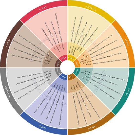 Whiskymag Wheel