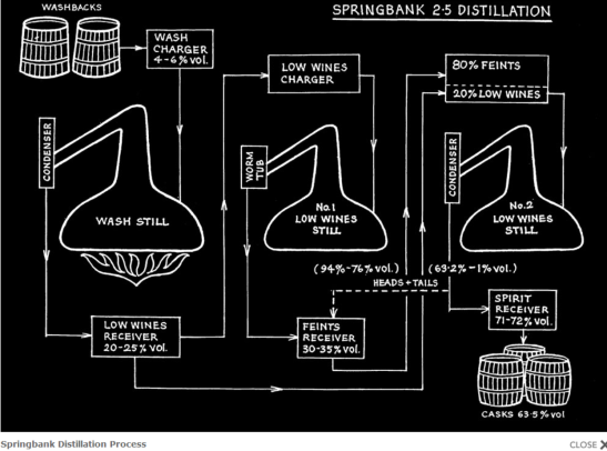 Springbank distillation